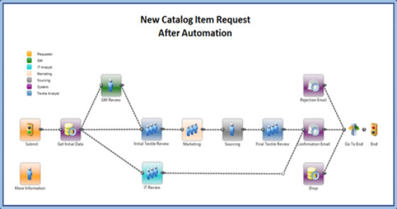 New Catalog Item Request After Automation